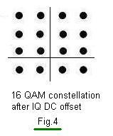 IQ DC offset
