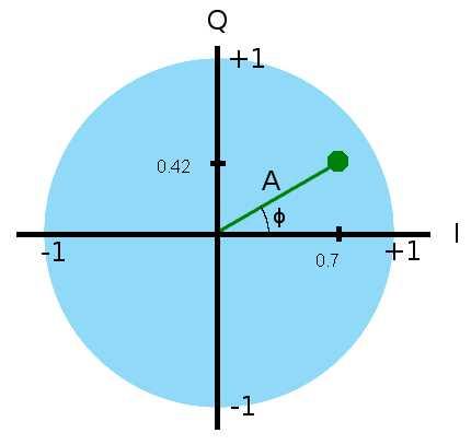 IQ data vector