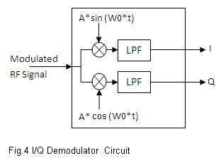 IQ demodulator