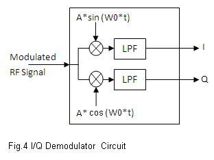 IQ demodulator