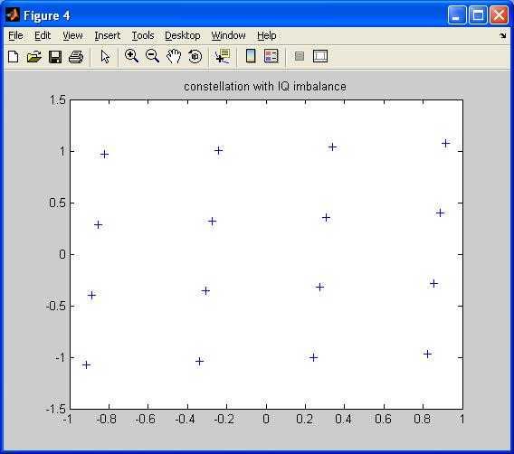 IQ imbalance effect on constellation