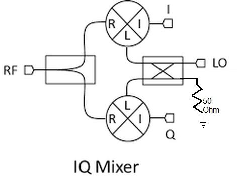 IQ mixer