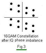IQ phase imbalance