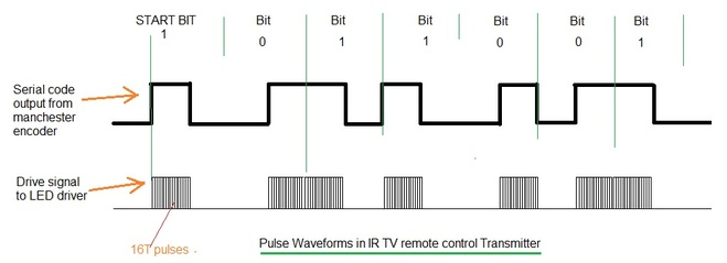 IR Remote pulse waveforms
