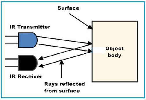 Function of IR sensors in line follower robot