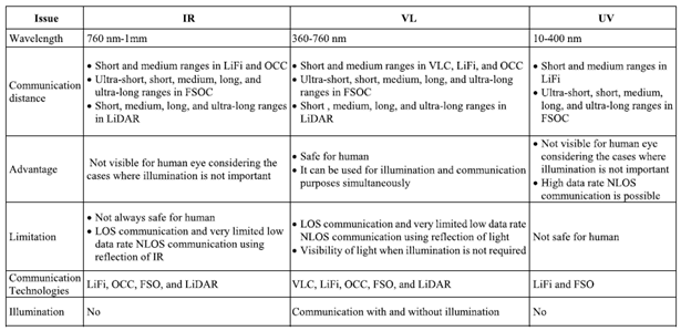 IR vs VL vs UV