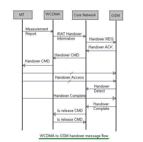 IRAT handover between WCDMA and GSM