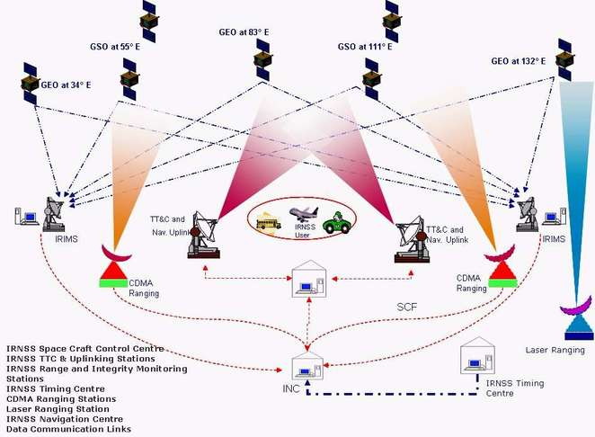 IRNSS GPS INDIA