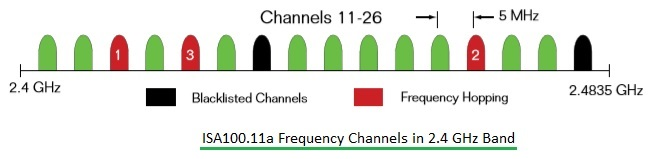 ISA100.11a Frequency Channels