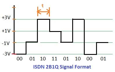 ISDN 2B1Q signal format