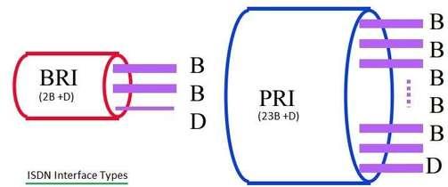 ISDN BRI vs ISDN PRI