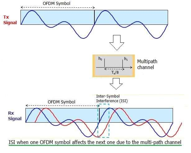 ISI due to multipath channel