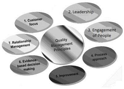 ISO 9000 QMS principles