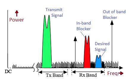 In band blocker vs Out of band blocker