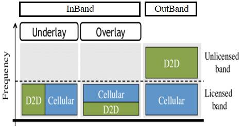 Difference between Inband D2D vs Outband D2D