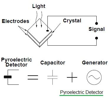 Infrared Pyroelectric Detector