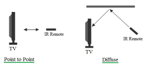 Infrared communication modes