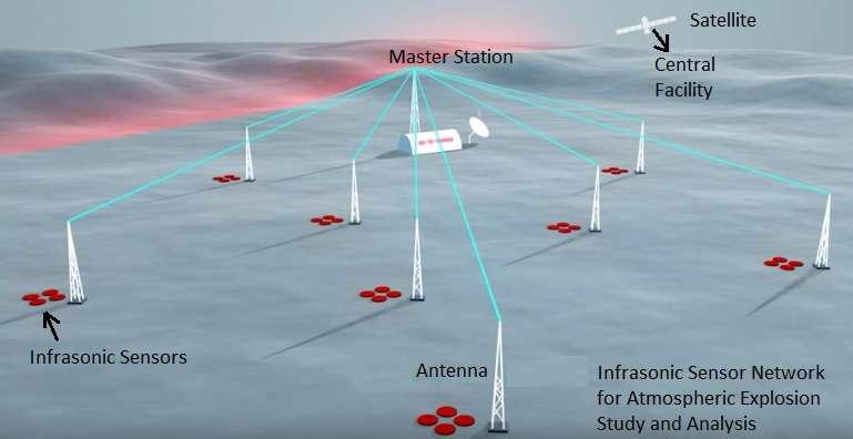 Infrasonic sensor network