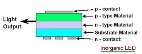 Inorganic LED