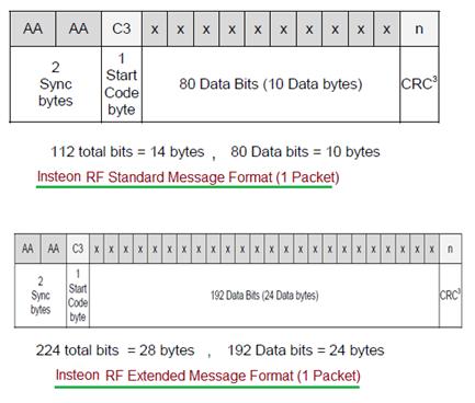Insteon RF Packets