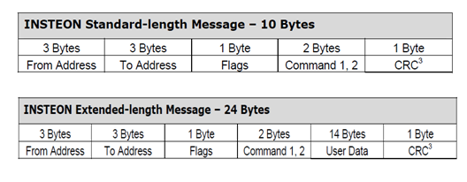 Insteon message formats standard and extended