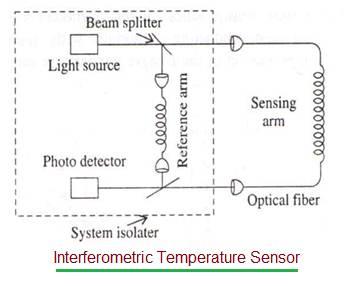 Interferometric temperature sensor