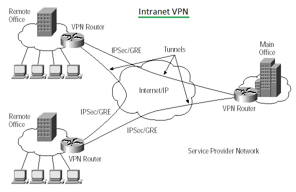 Intranet VPN