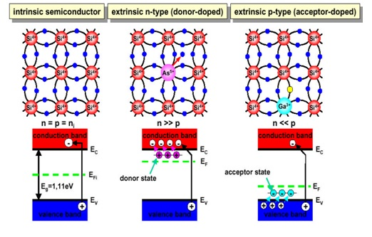 Intrinsic semiconductor vs Extrinsic semiconductor