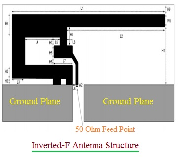 Advantages of Inverted-F Antenna,disadvantages of Inverted-F