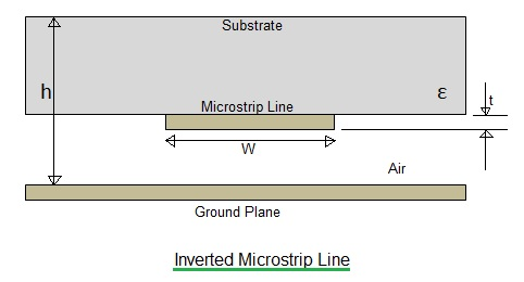 Inverted microstrip line