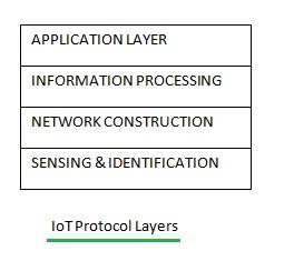 IoT-Layers
