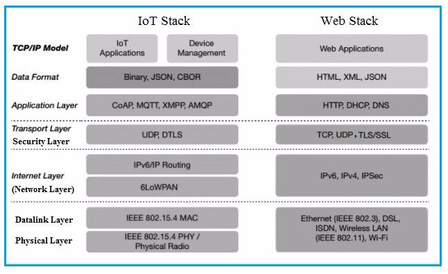 IoT Stack vs Web Stack