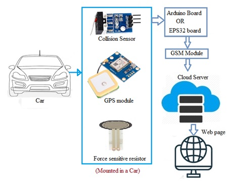 IoT based Collision Impact Measuring System architecture