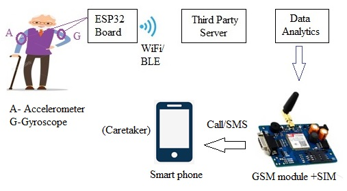 IoT based Fall Detection System architecture