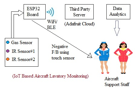 IoT based Lavatory Cleanliness Monitoring System