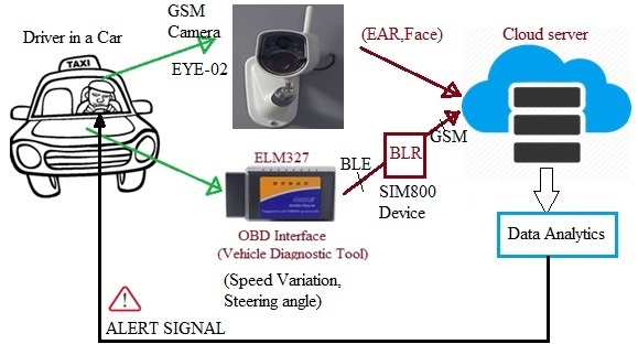 IoT based Smart Driver Assistance System architecture