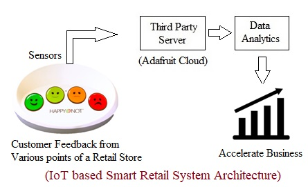 IoT based Smart Retail System Architecture