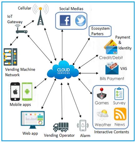 IoT based smart vending machine architecture