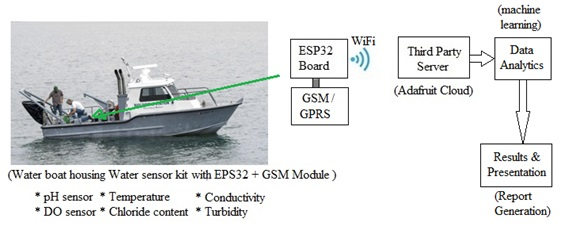 IoT based water quality monitoring system