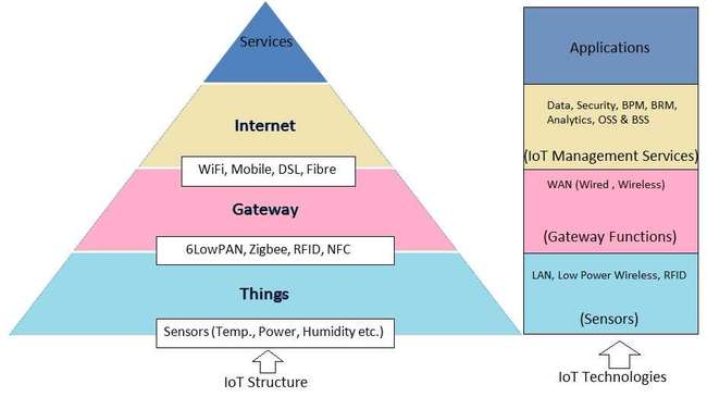 IoT structure and IoT technologies
