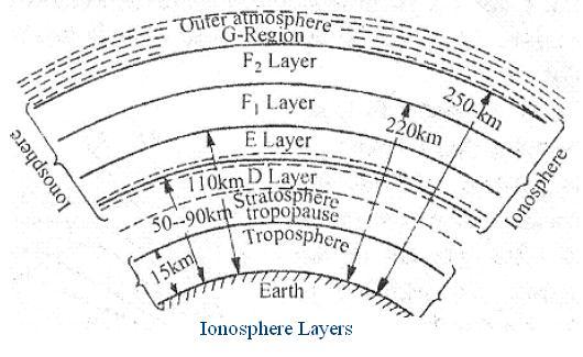 Ionosphere layers
