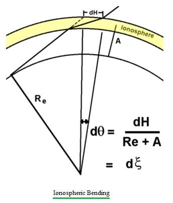 Ionospheric Bending