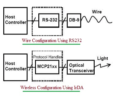 Wireless configuration using IrDA Transceiver