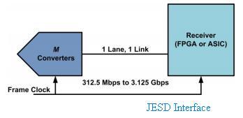 JESD Interface