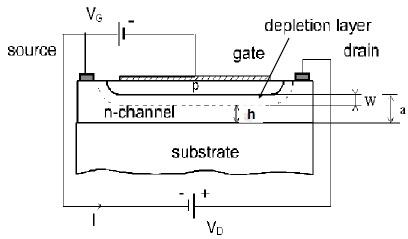 JFET structure