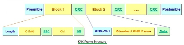KNX RF Frame Structure