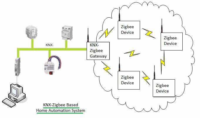 IoT Section-KNX Home Automation with zigbee