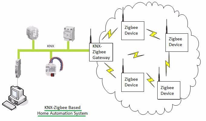 Knx Home Automation Basics