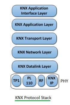 KNX protocol stack