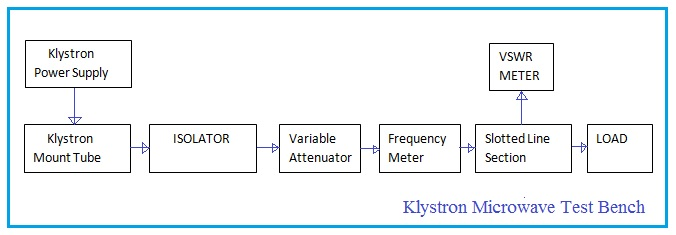 Klystron Microwave Test Bench